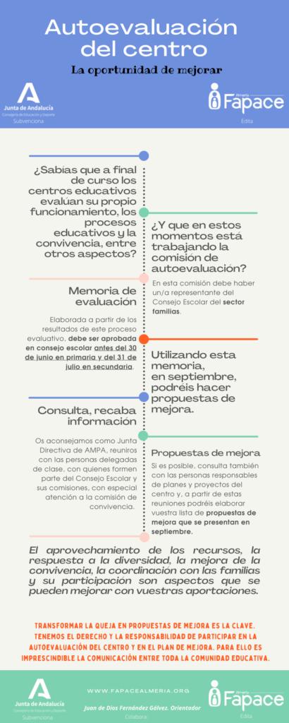 Infografía de autoevaluación de los centros educativos